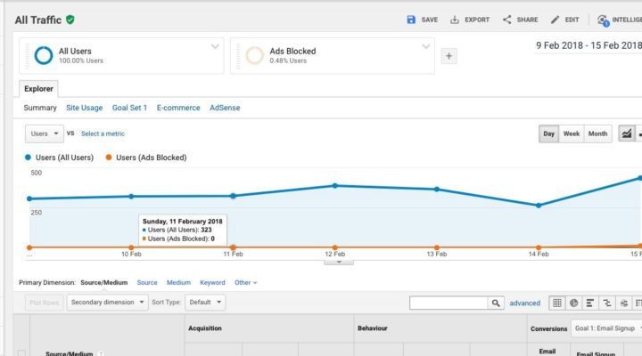How to Track Ad blockers on Google Analytics: A Handy Guide