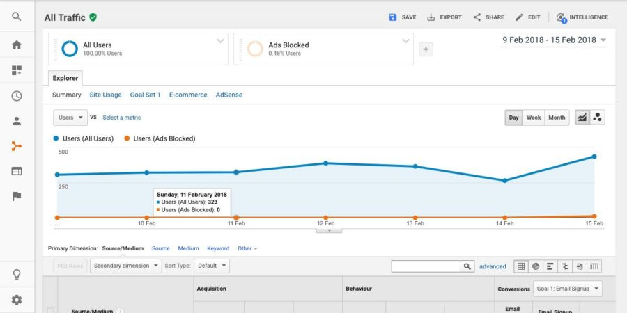 Track Ad blockers on Google Analytics
