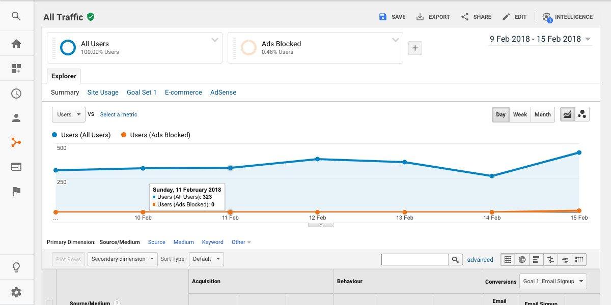 handy tracking mit google